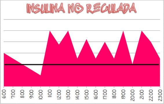 Insulina noregulada
