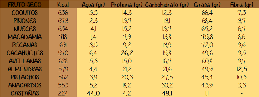 Tabla comparativa frutos secos
